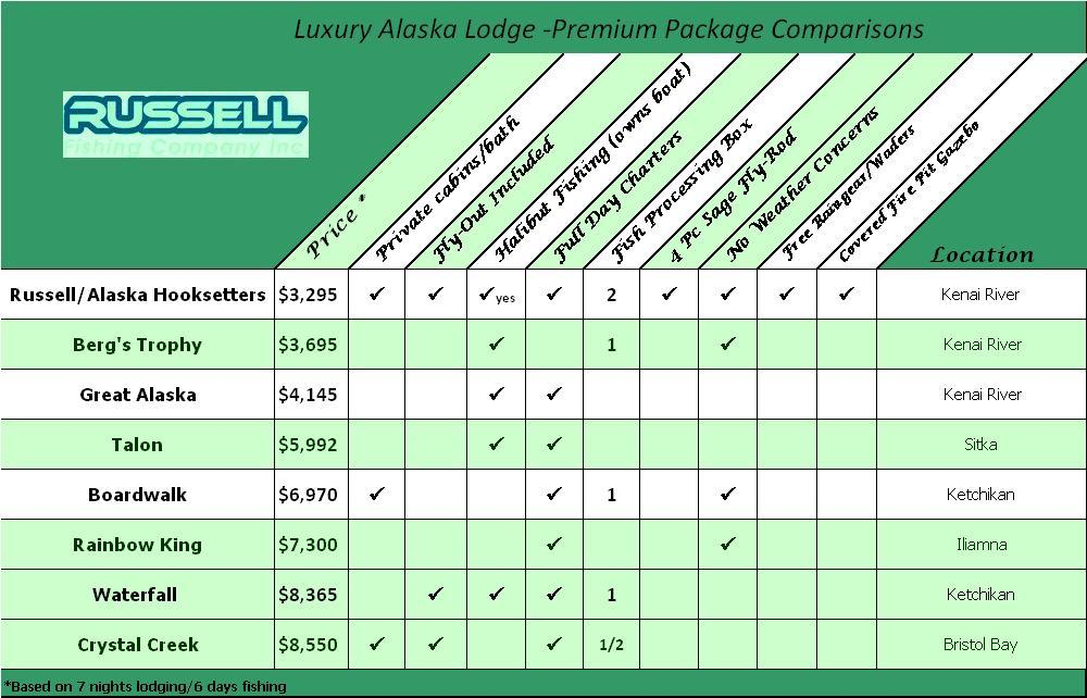comparison chart of rates, prices and vacation package features for various kenai alaska fishing lodges